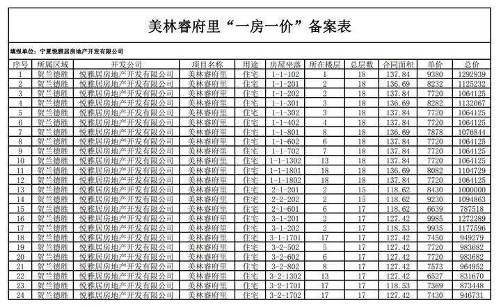 银川公示38个商品住房项目价格:防止开发商谋取不当利益