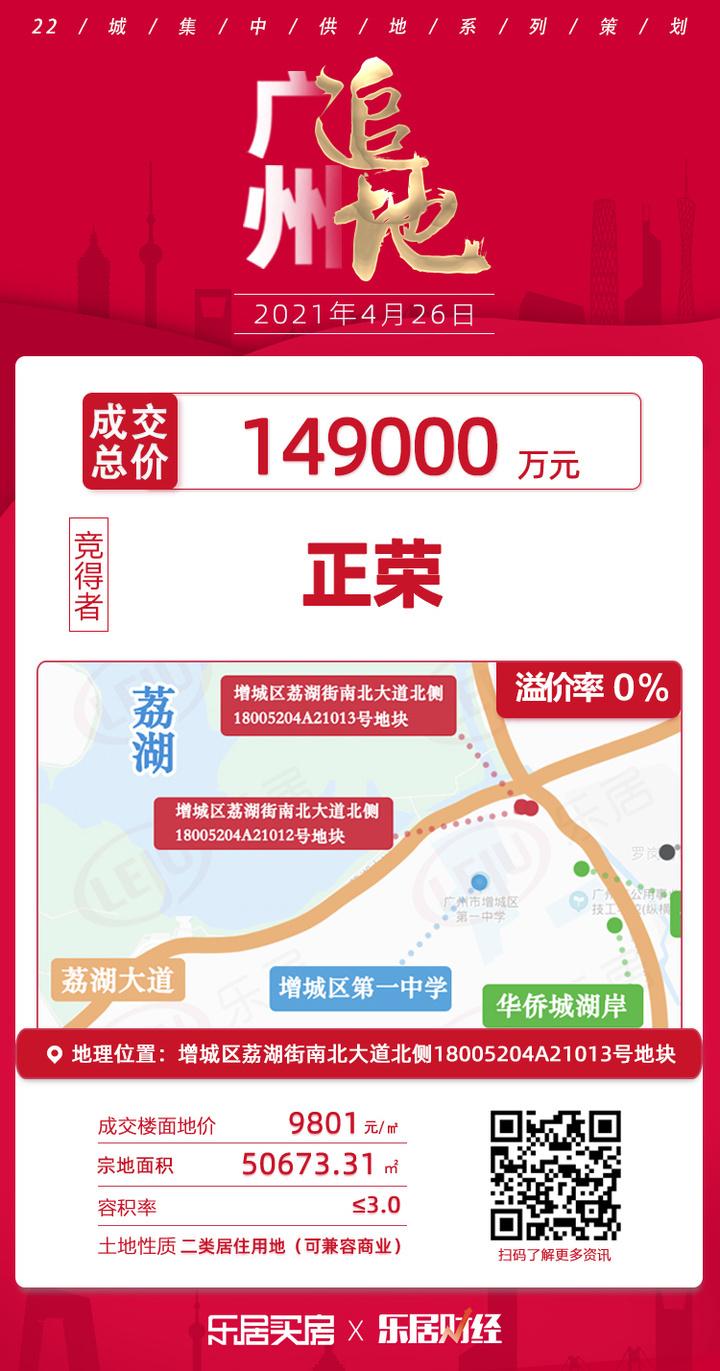 土拍快讯|9801元/㎡!正荣14.9亿夺增城荔湖街A21013号地块