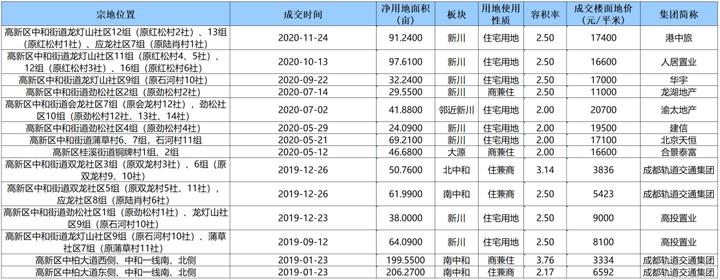 自持比例59%!四川远达以13500元/㎡拿下新川76亩土地