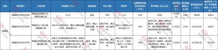 合肥追地|瑶海3宗涉宅地9月17日出让,最高毛坯限价高达18012元/㎡