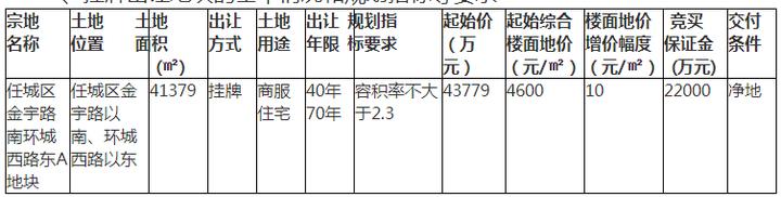 总起始价4.37亿元!济宁城区一商住用地即将挂牌!