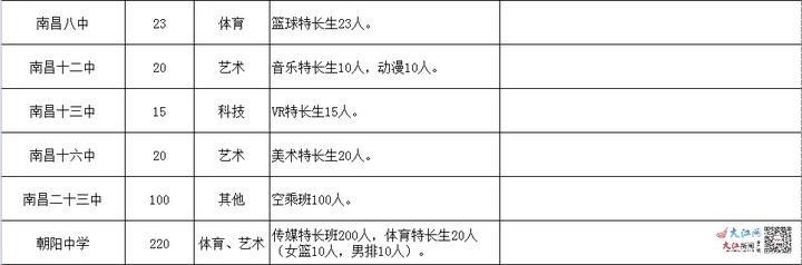 2021年南昌城区公办普通高中特长班计划招生1660人
