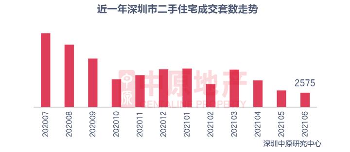 深圳二手房成交量暴跌七成:房产中介现关店潮,经纪人兼职送外卖