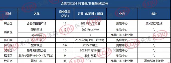 最全统计,合肥72家商业综合体曝光!万达、银泰、华润、龙湖都已