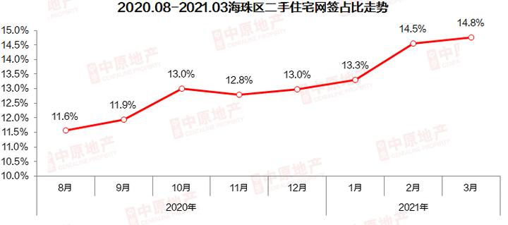 3月二手住宅:一手买家转投二手市场,成交环比上涨近5成