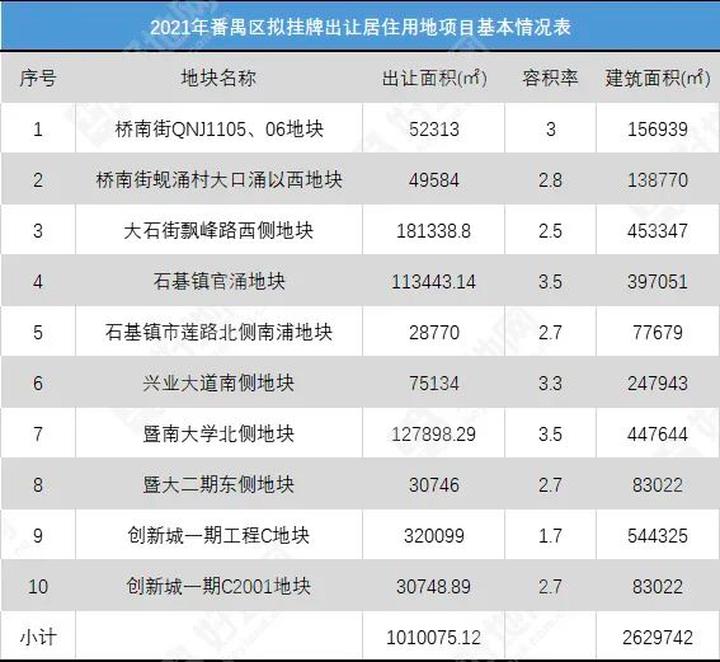 广州番禺10宗涉宅地,总建面约263万方