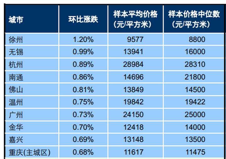 6月百城中20城房价环比降了!