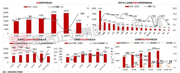 2021年前三季度大云南房企销售排行榜发布