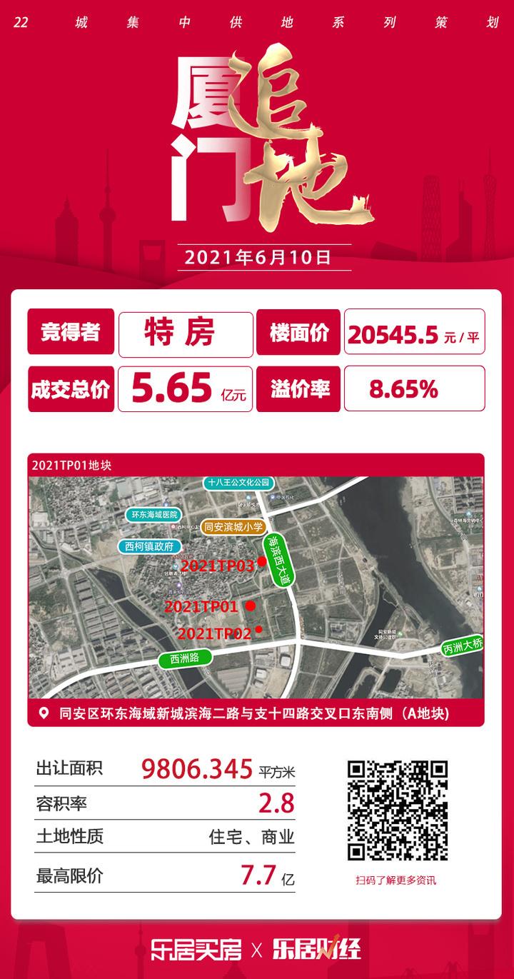 成交楼面价20481元/㎡! 特房5.65亿夺同安2021TP01地块