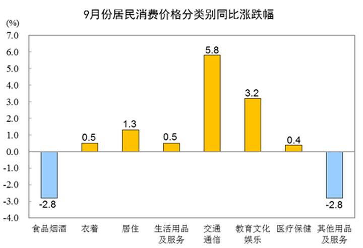 国家统计局:9月CPI公布 居住价格同比上涨1.3%