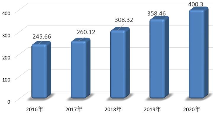 2020年度广西住房公积金报告出炉!南宁缴存数额领先!