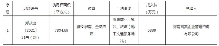 8月郑州仅出让一宗非住宅用地!