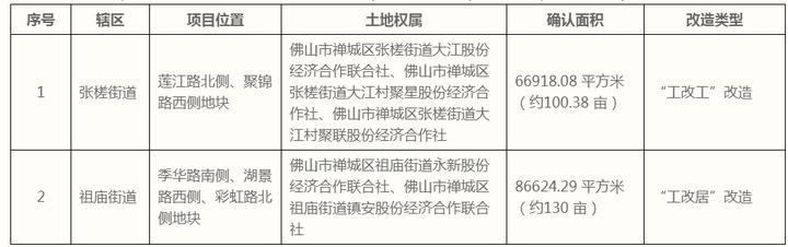 工改居!占地130亩!禅城周记地块单元计划获批 或加快入市节奏?