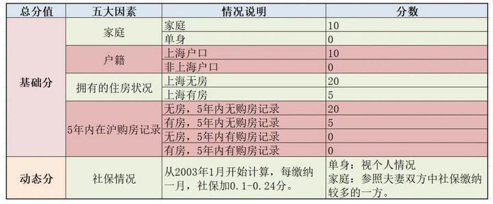 """""""121""""上海新房摇号挤水分:二手房上周已回落,市场拐点还看豪宅"""
