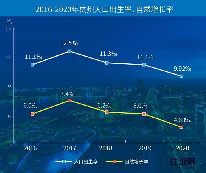 杭州人口出生率步入下降通道
