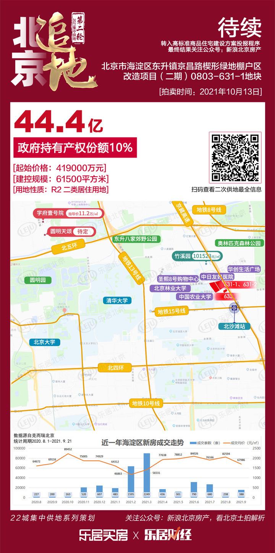 快讯:海淀京昌路1地块获4家房企及联合体竞报高标准方案