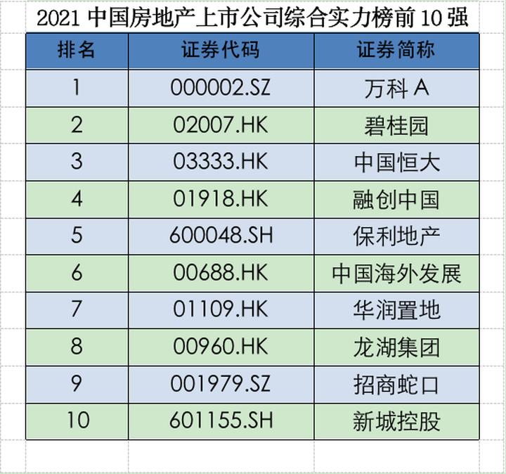 2021中国上市房企综合实力百强揭晓