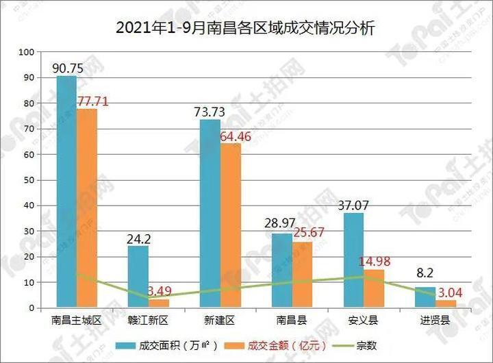 51宗、189.36亿元!南昌1-9月土地市场成绩单出炉!