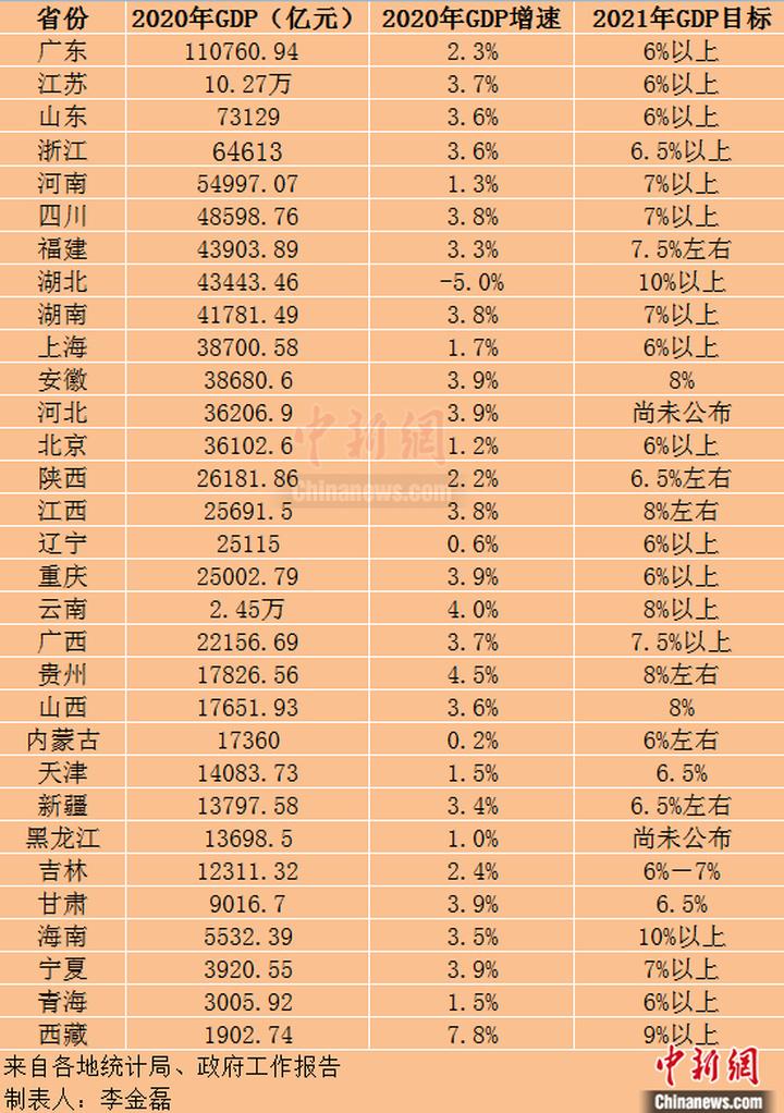 29省份2021年GDP增长目标出炉 江西定在8%左右