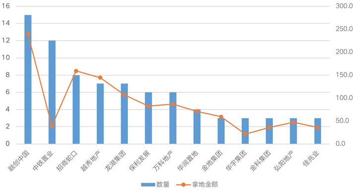 开局2021丨投资篇:TOP20房企占百强新增货值六成