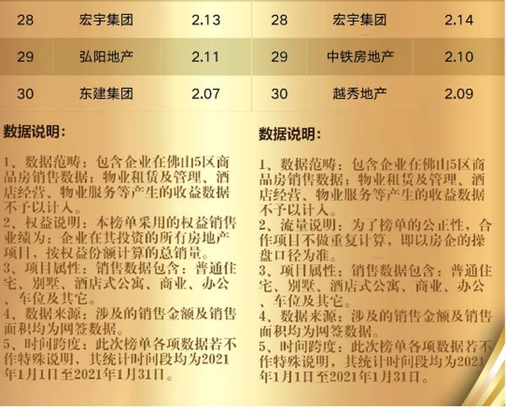 新高!TOP30单月劲销144亿!1月佛山房企销售排行榜出炉