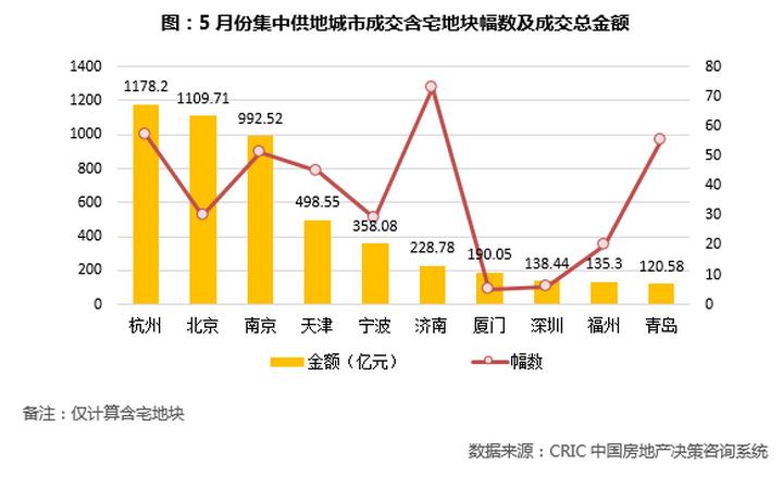 前5月房企新增货值榜:碧桂园、万科、保利列三甲