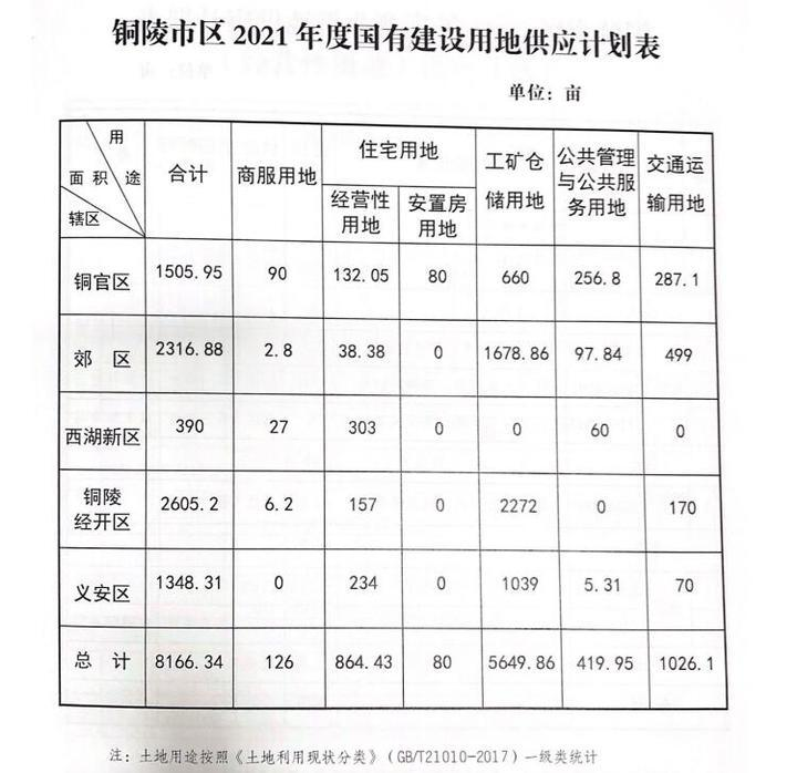 供应总量15142.34亩!铜陵市2021年度国有建设用地供应计划发布