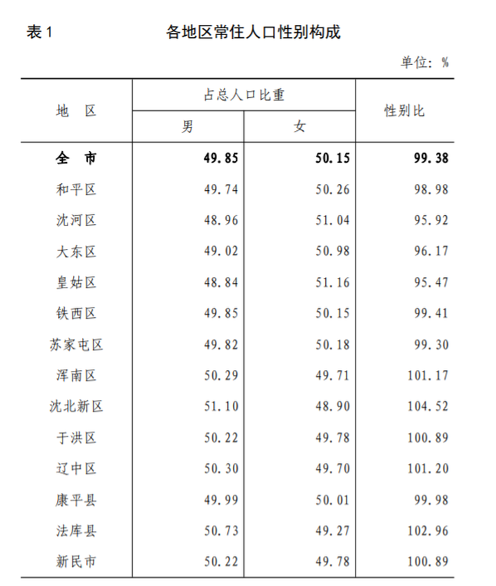 沈阳市第七次全国人口普查数据出炉 铁西区常住人口位居全市首位