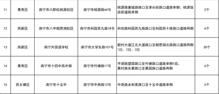 南宁114个高考爱心车位详细位置公布