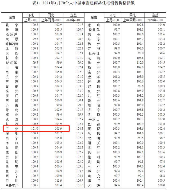 连续9月上涨!1月70城房价出炉!广州新房环涨1%,二手房涨1.4%
