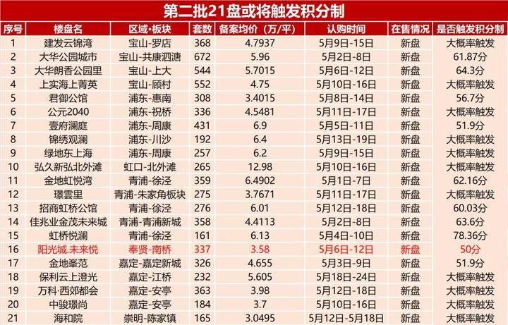 官宣!上海三批次42个项目确定入市,共计12721套房源!
