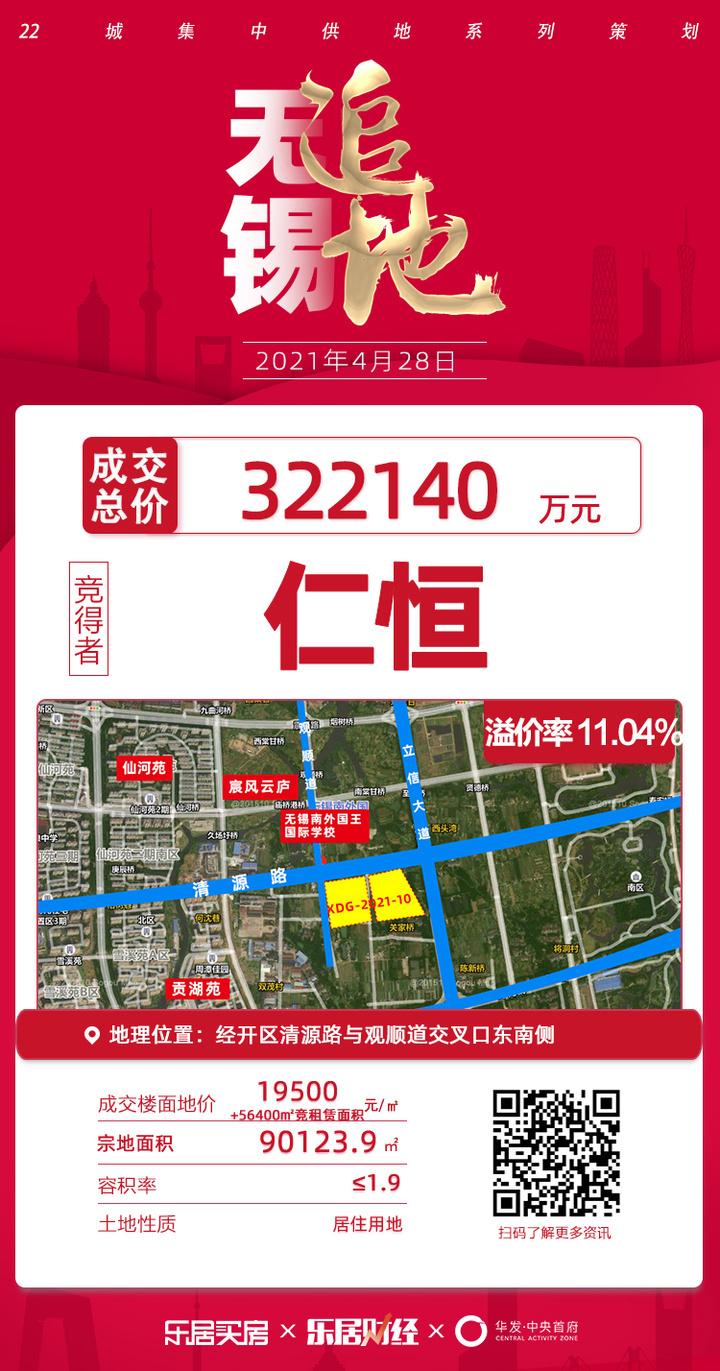 土拍快讯丨56400㎡租赁面积,仁恒竞得南外国王南侧地块