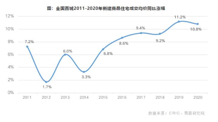 2020年百城房价上涨近11%,武汉一二手房倒挂幅度1%