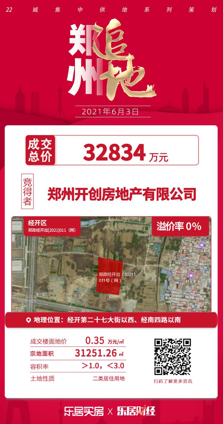 土拍快讯|成交总价3.3亿元!开创房地产夺郑政经开出011号地