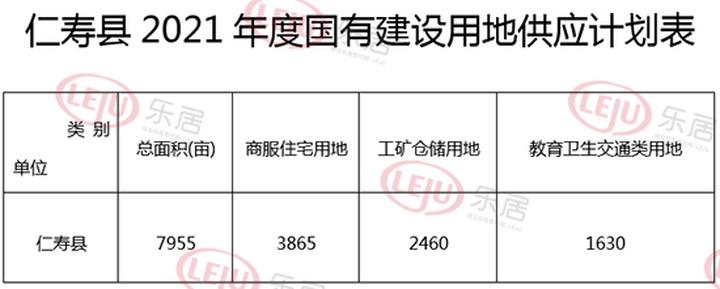2021年仁寿县供地计划出炉!商服、住宅用地3865亩!