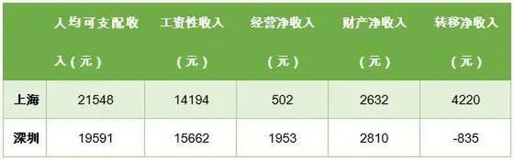一季度居民人均可支配收入榜来了!杭州等6城超过2万!