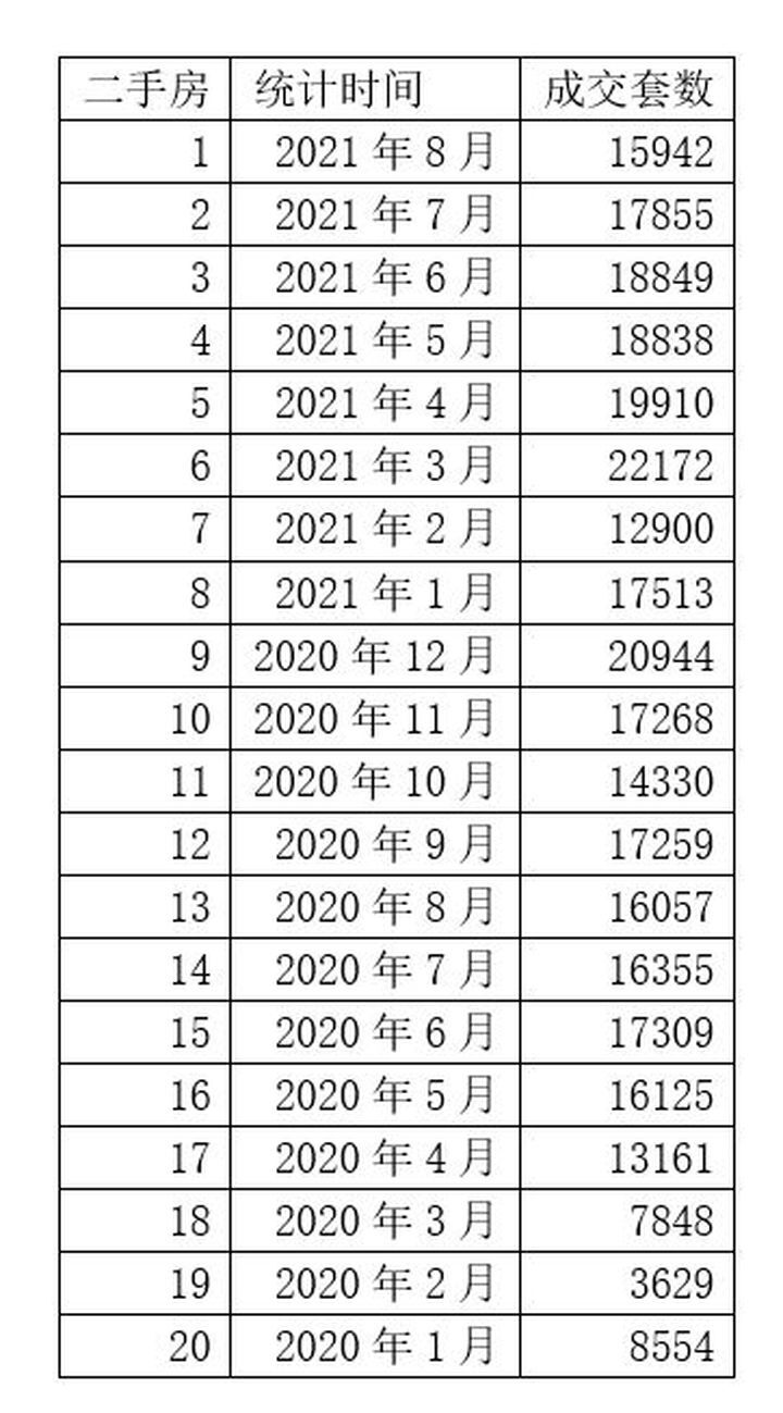 一线楼市全面遇冷!上海成交量大跌40% 深圳成交量创10年新低
