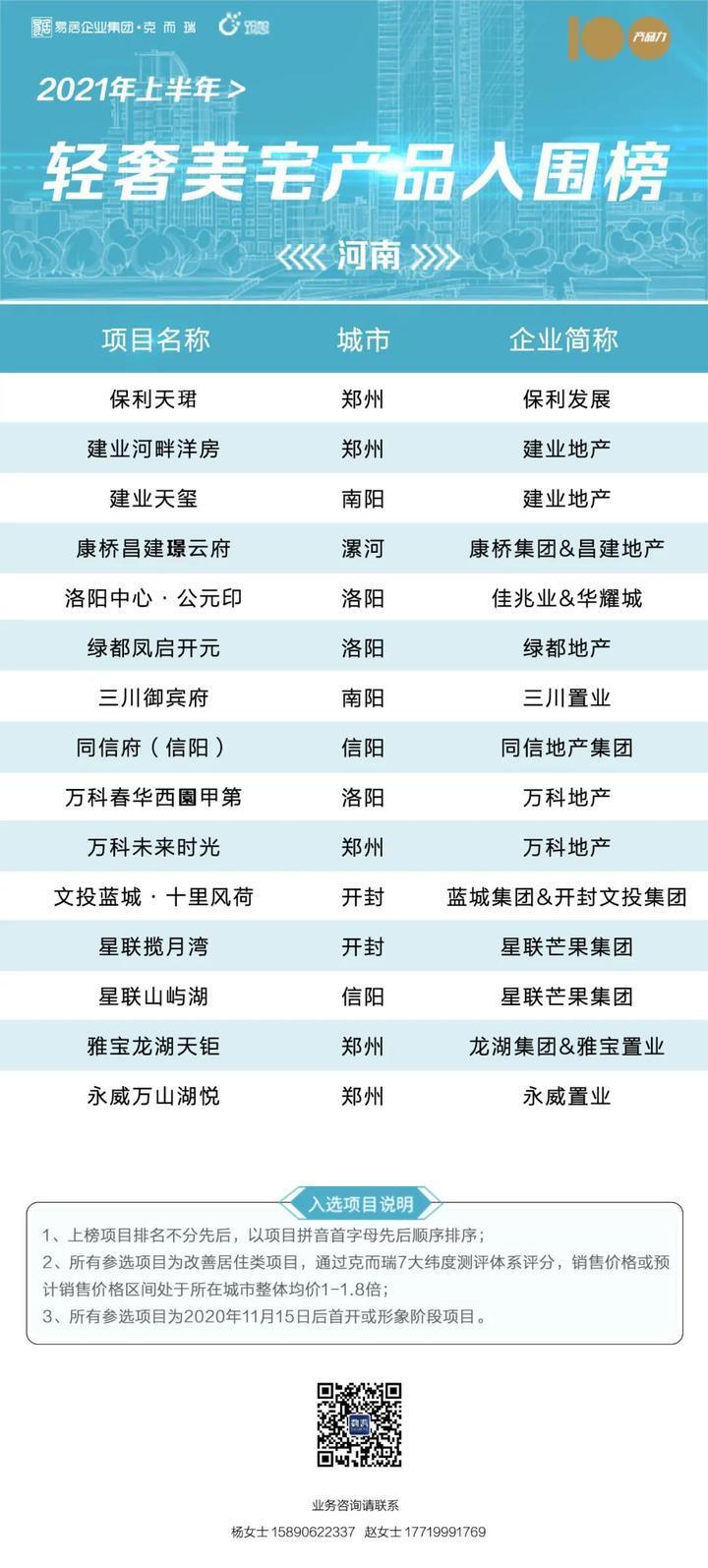 """2021年上半年 """"河南省十大轻奢美宅产品""""入围项目揭晓!"""