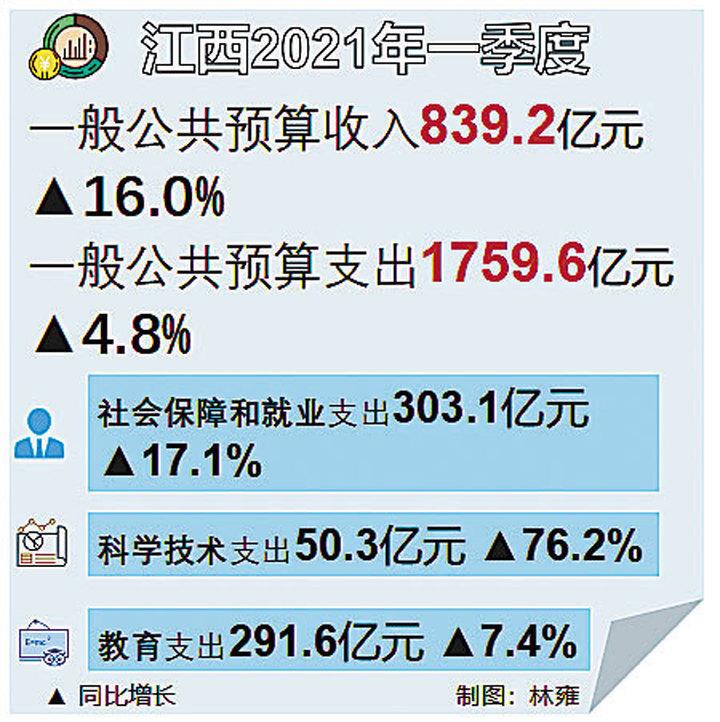 一季度江西一般公共预算收入839.2亿元,同比增长16.0%