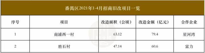 """超1756亿!前4月广州22个旧改成功""""招婿""""!"""