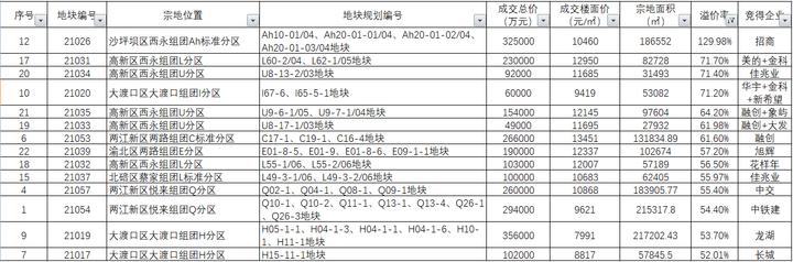 追地|重庆集中土拍首日战绩:24宗地吸金416.8亿 新增12块万元地