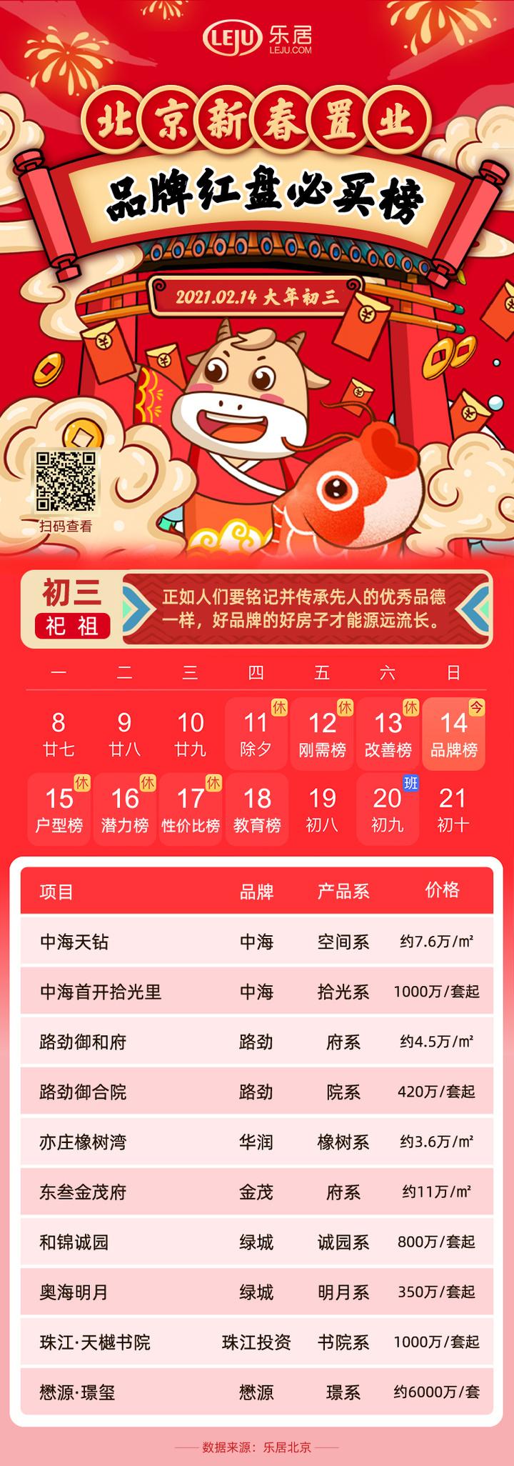 2021北京新春置业品牌榜:中海 路劲 华润 金茂…名企好房不容错过
