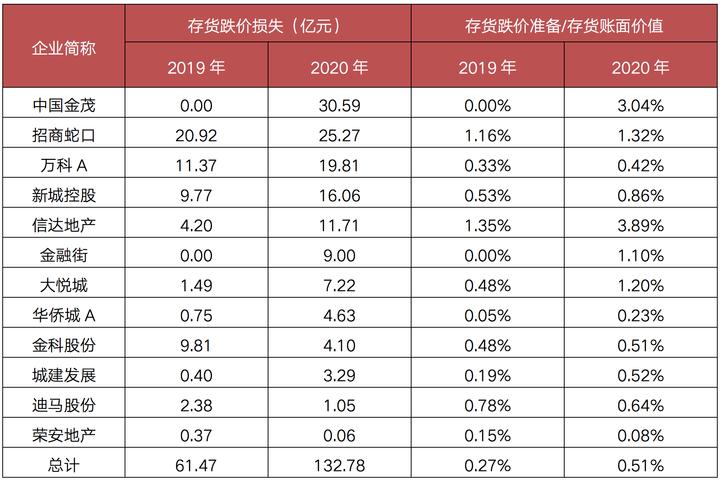 点评|TOP3房企存货总量均破万亿,而超半数房企存货增速下降