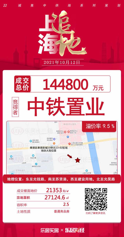 随机值机制触发!中铁置业14.48亿幸运拍下奉贤宅地