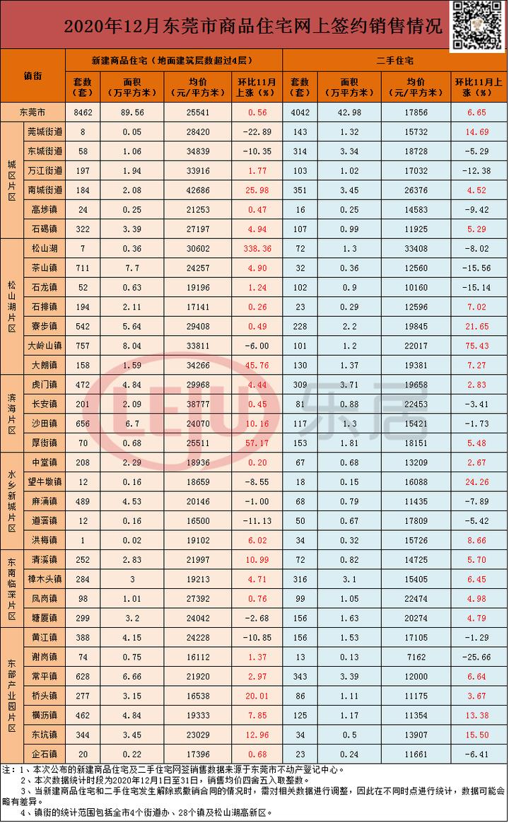 最高42686元/㎡!12月东莞狂卖8462套新房,26个镇街房价上涨!