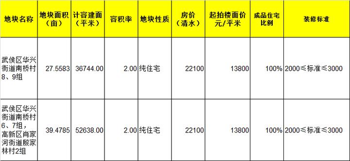 等不等?三环内现房销售 均价还不超过25100元/㎡!