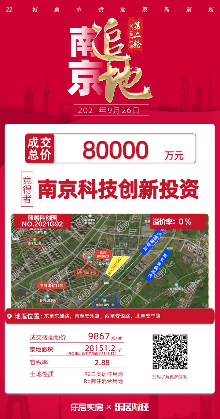 8亿!南京科技创新投资拿下麒麟科创园G92地块,楼面价9867元/㎡