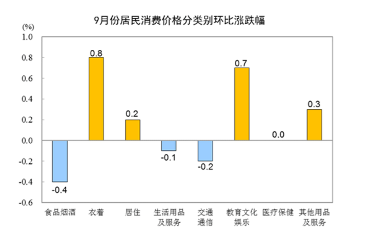 国家统计局:9月居住价格同比上涨1.3% 环比涨0.2%