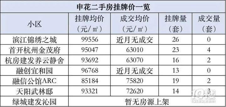 申花二手房集体涨到9万元/㎡,沁园也将加入?网友:太疯狂!
