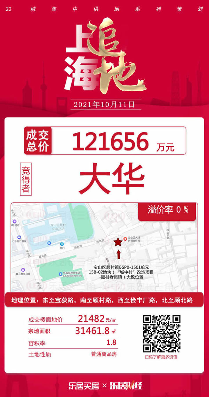 土拍首日:大华13.07亿包揽宝山顾村城中村改造商品宅地